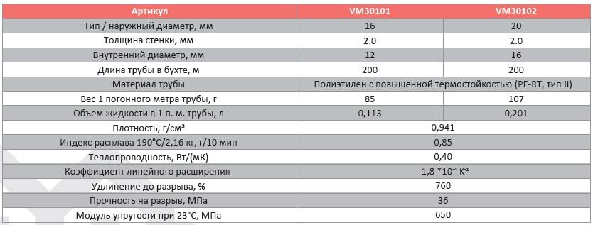 Рейтинг производителей сшитого полиэтилена 269